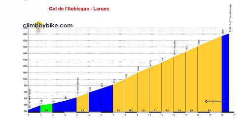 20110717190514-col-de-laubisque-laruns-profile.jpg